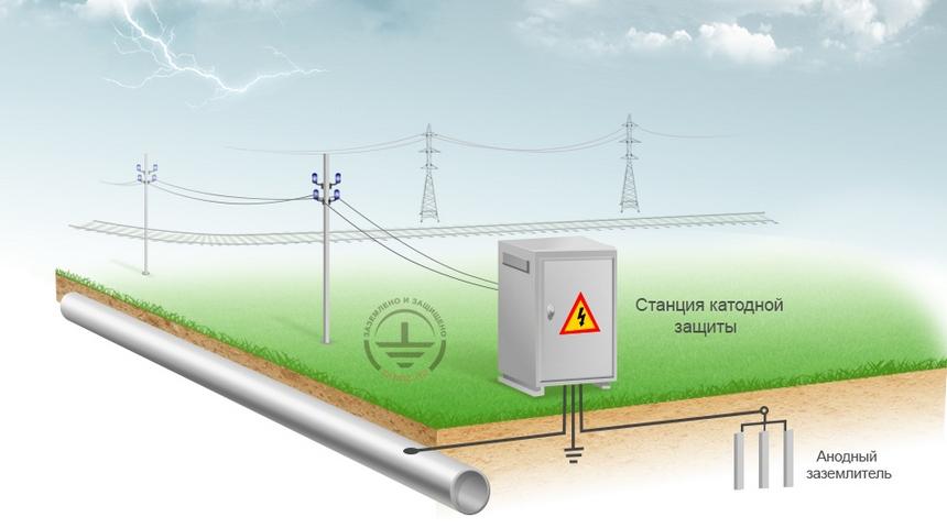 система катодной защиты от блуждающих токов